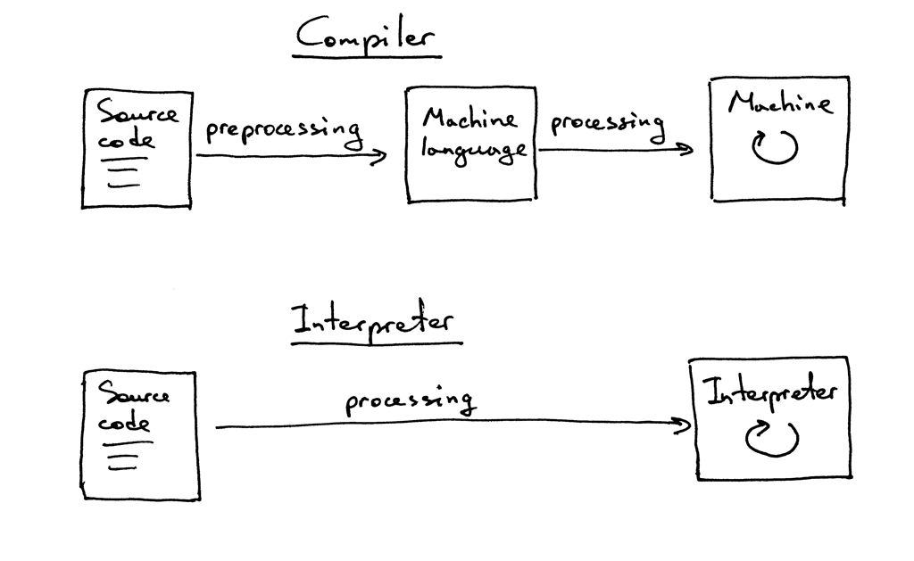 Let s build a simple interpreter part 1 ruslan 39 s blog Code compiler