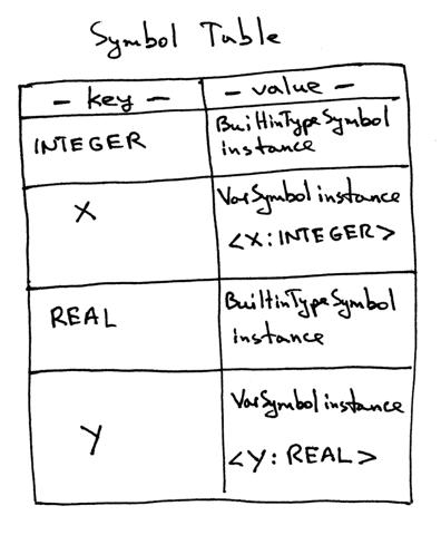 Let's Build A Simple Interpreter  Part 11  - Ruslan's Blog