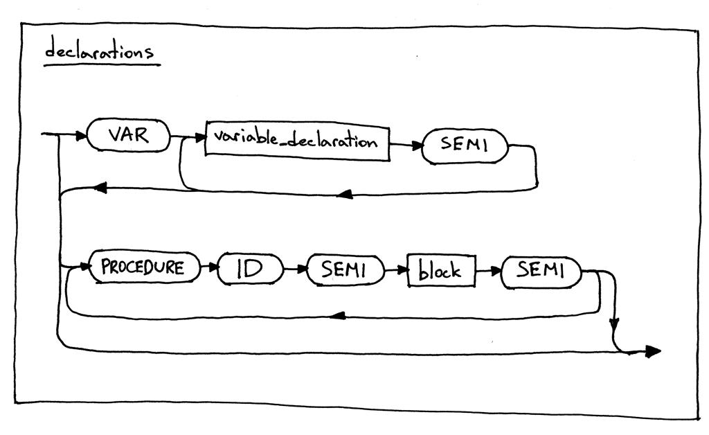 Let's Build A Simple Interpreter  Part 12  - Ruslan's Blog
