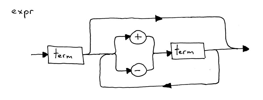 Lets Build A Simple Interpreter Part 3 Ruslans Blog