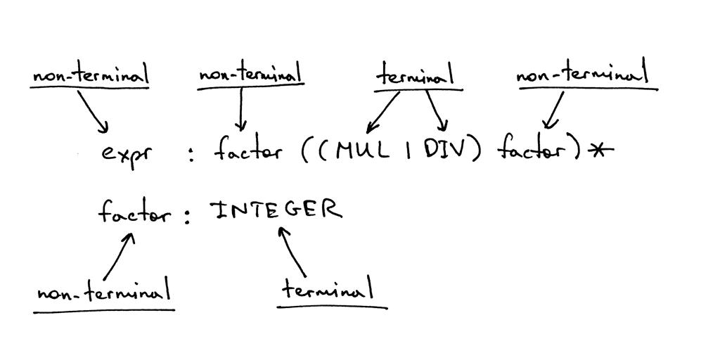 Lets Build A Simple Interpreter Part 4 Ruslans Blog