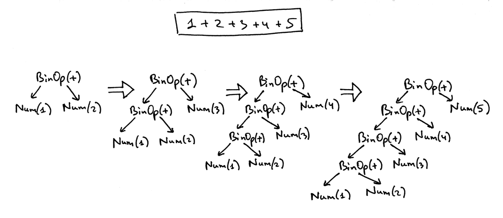 Let's Build A Simple Interpreter  Part 7: Abstract Syntax Trees
