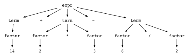 Let's Build A Simple Interpreter  Part 7: Abstract Syntax