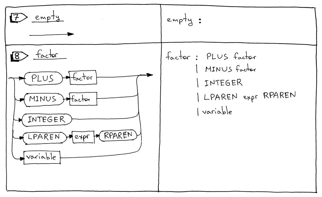 Let's Build A Simple Interpreter  Part 9  - Ruslan's Blog