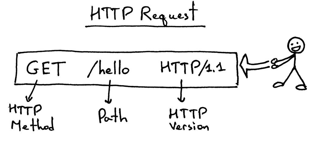 HTTP Request Aanatomy