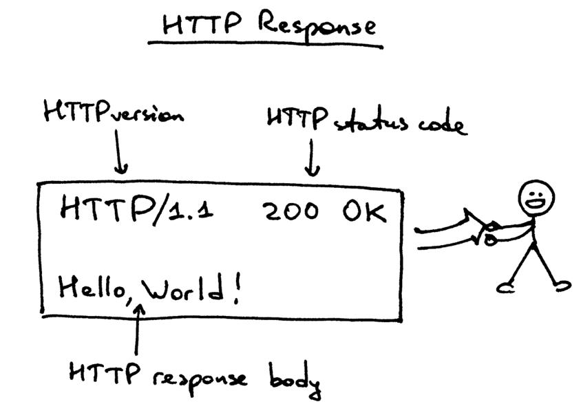 HTTP Response Anatomy