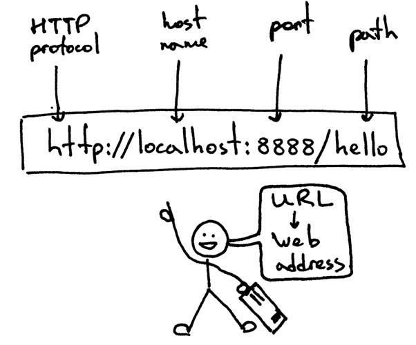 URL的基本结构