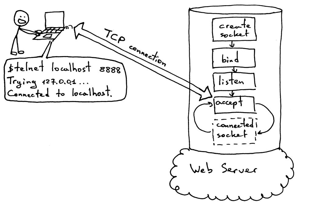 服务器接受TCP连接的标准流程