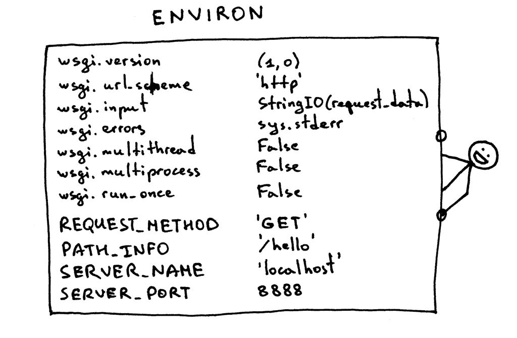 Environ Python Dictionary