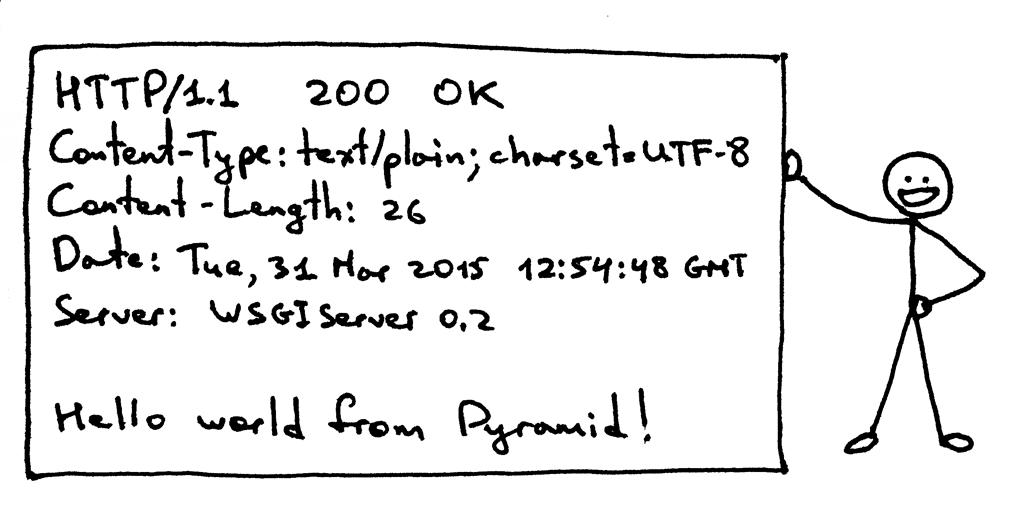 HTTP Response Part 1