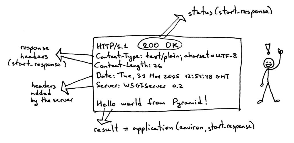 HTTP响应对象2