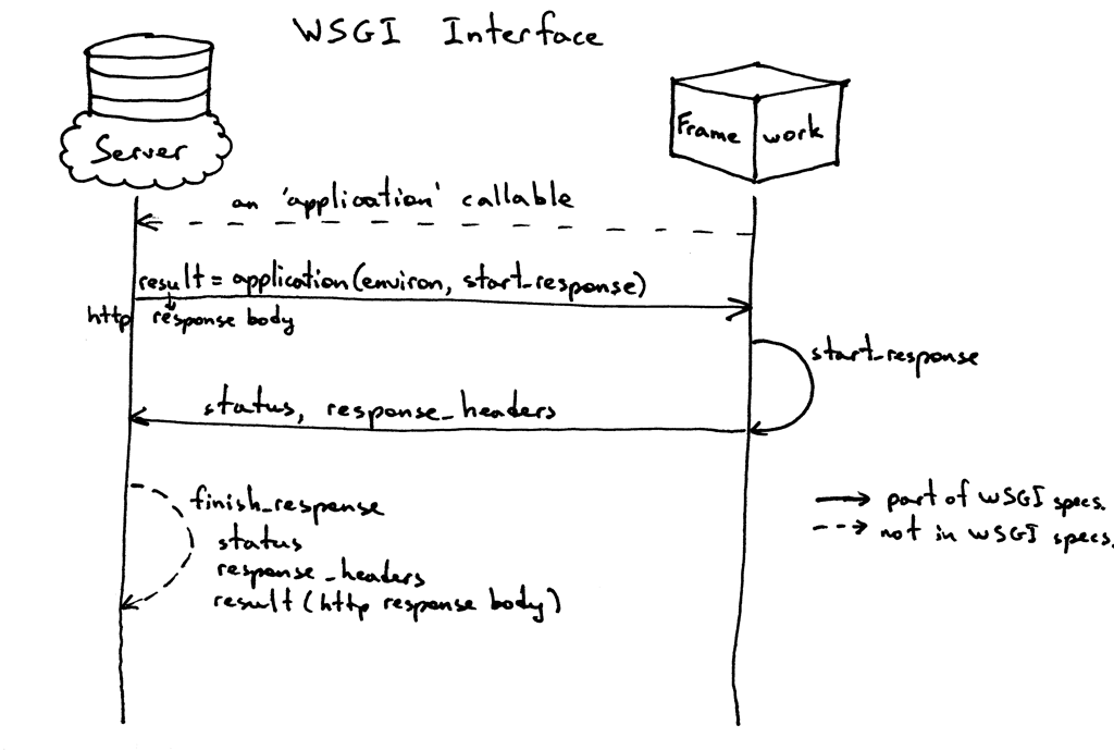 WSGI Interface