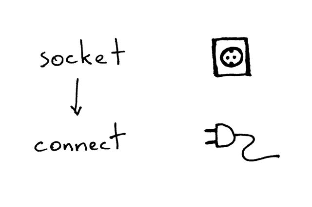 客户端与服务器进行通信所需要的操作