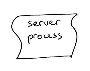 服务器进程