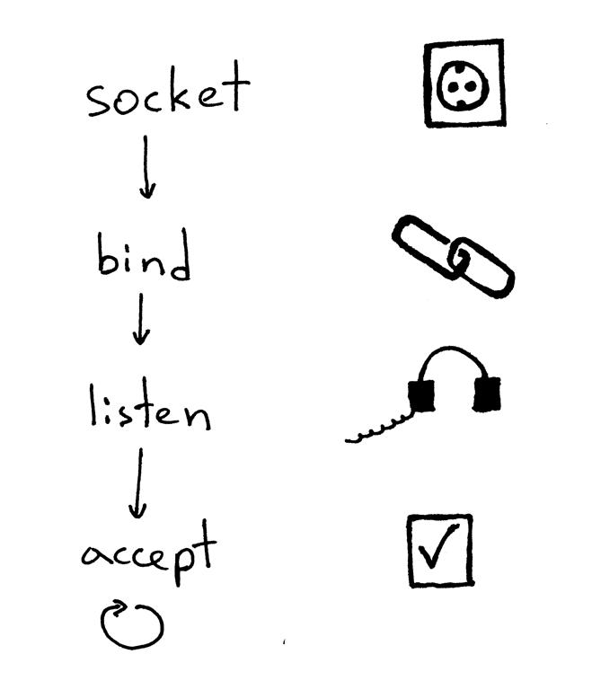 Let's Build A Web Server. Part 3.